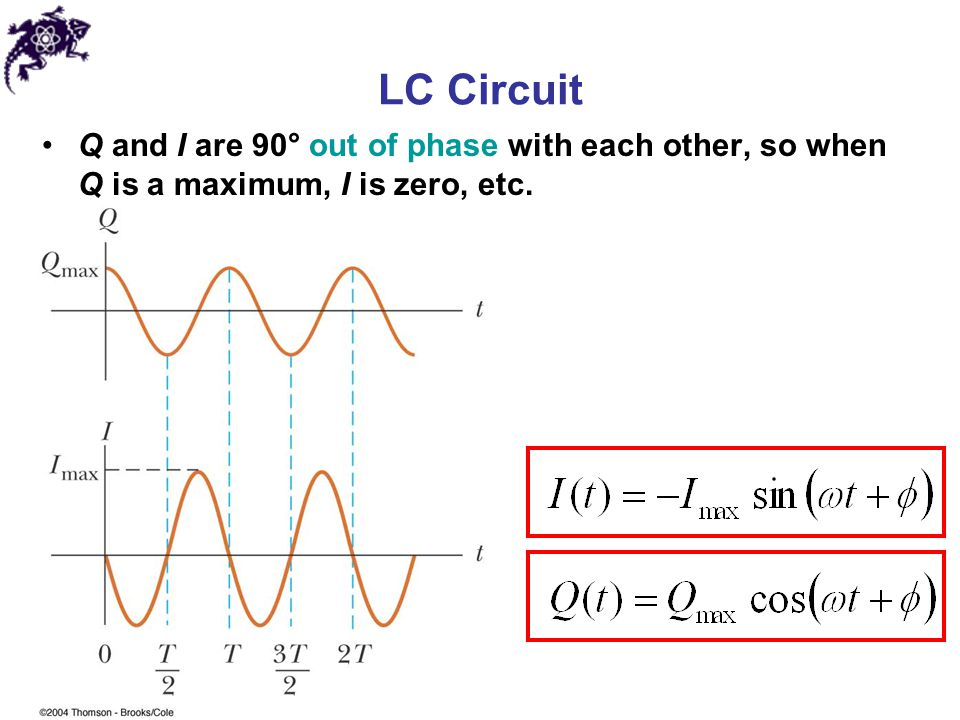LC Circuit Q and I are 90° out of phase with each other, so when Q is a maximum, I is zero, etc.