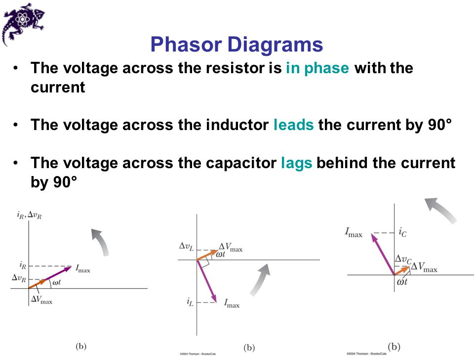 Phasor Diagrams The voltage across the resistor is in phase with the current. The voltage across the inductor leads the current by 90°