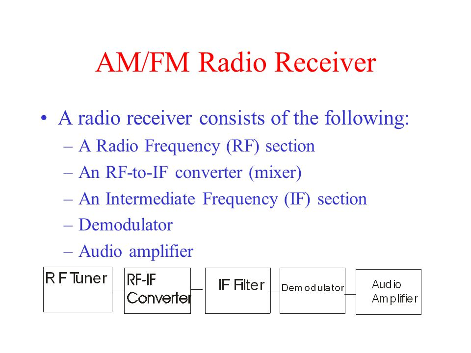 AM/FM Radio Receiver A radio receiver consists of the following: