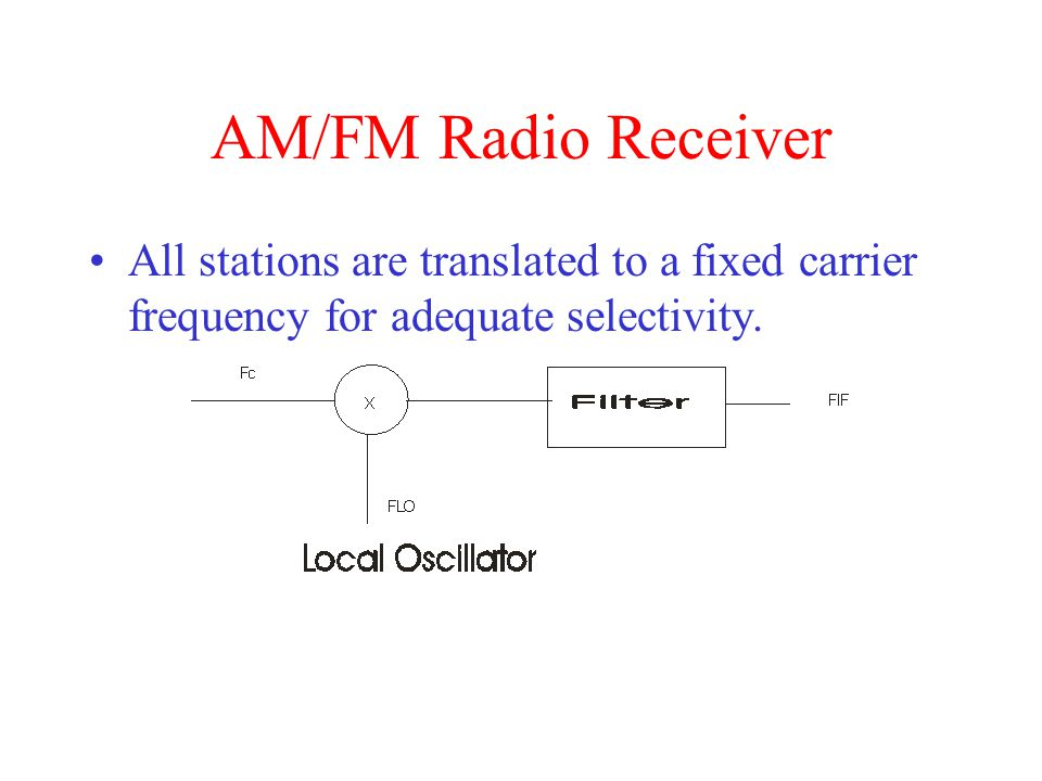 AM/FM Radio Receiver All stations are translated to a fixed carrier frequency for adequate selectivity.