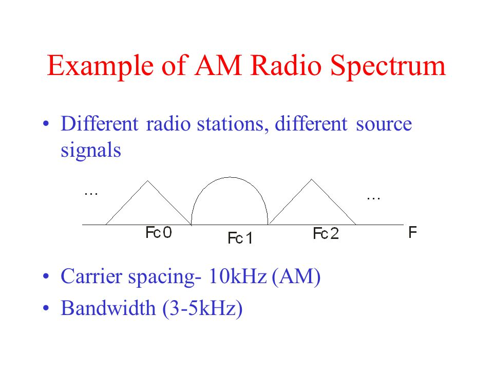 Example of AM Radio Spectrum