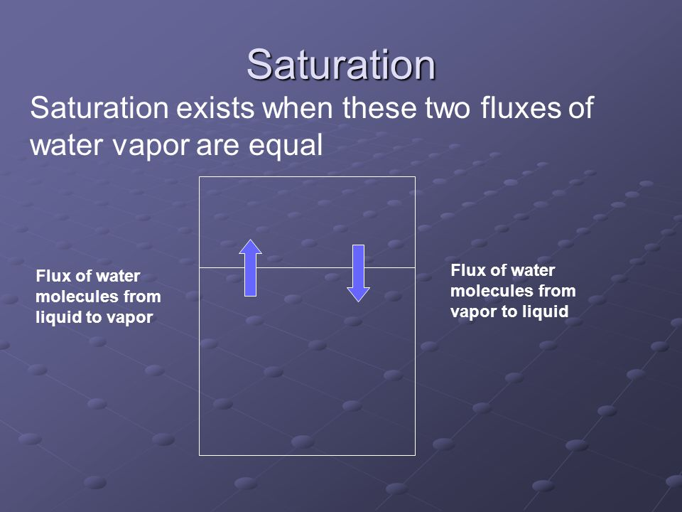 Saturation Saturation exists when these two fluxes of water vapor are equal. Flux of water molecules from vapor to liquid.
