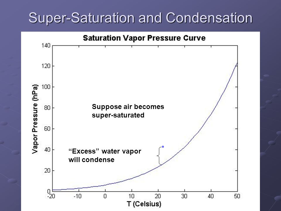 Super-Saturation and Condensation