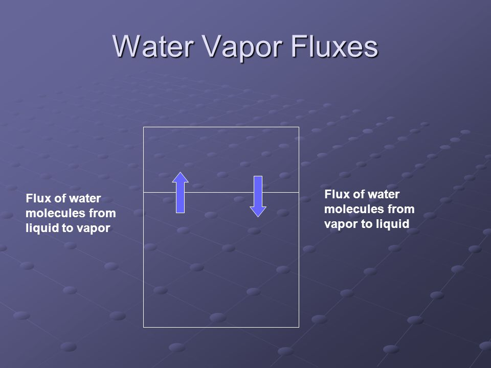 Water Vapor Fluxes Flux of water molecules from vapor to liquid