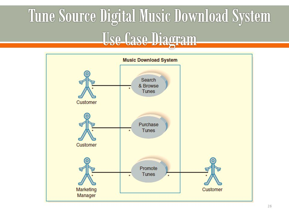 Csc 506 software engineering and knowledge engineering ppt download 26 tune source digital music download system use case diagram ccuart Choice Image