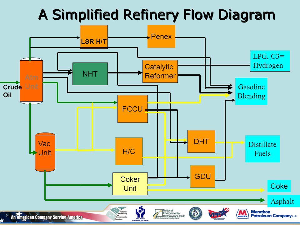 a simplified refinery flow diagram