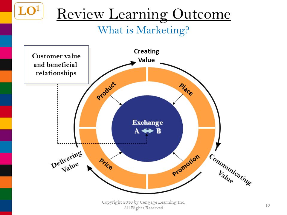 Review Learning Outcome What is Marketing