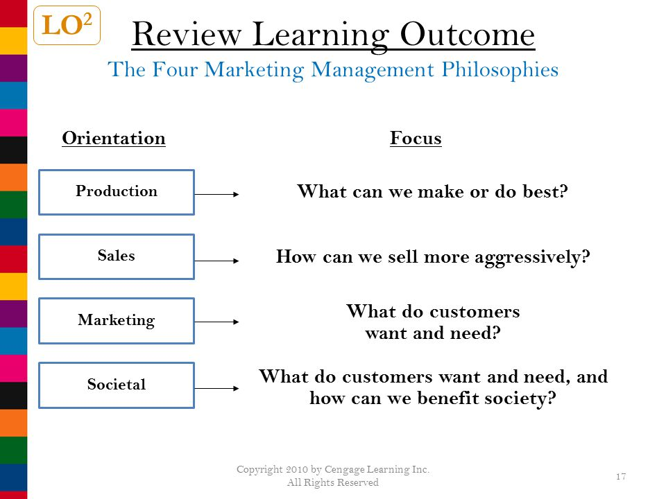 Review Learning Outcome The Four Marketing Management Philosophies