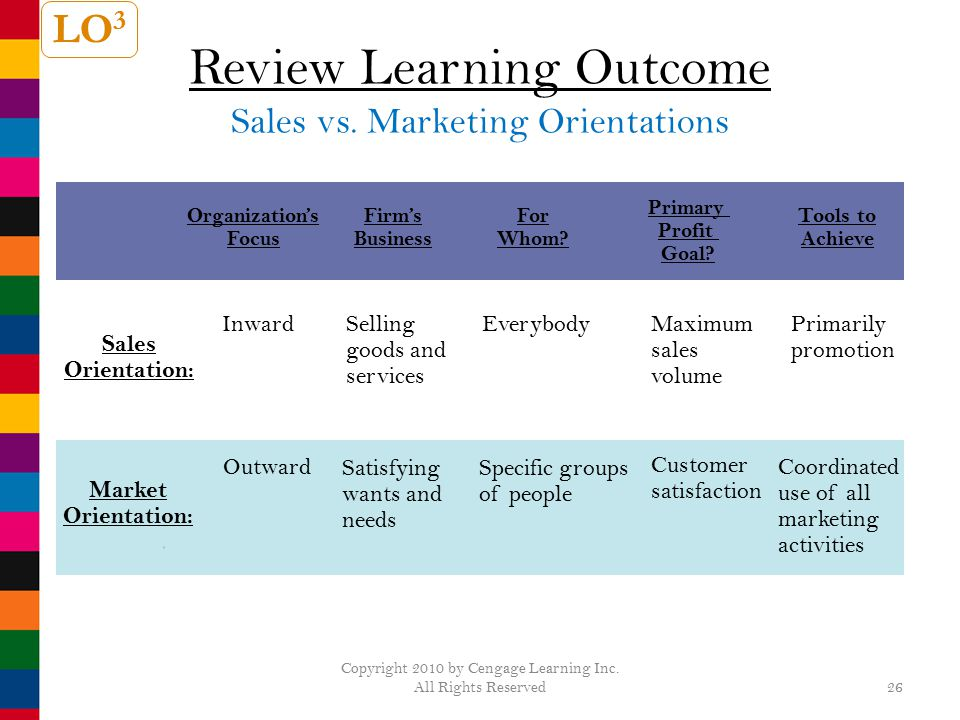 Review Learning Outcome Sales vs. Marketing Orientations