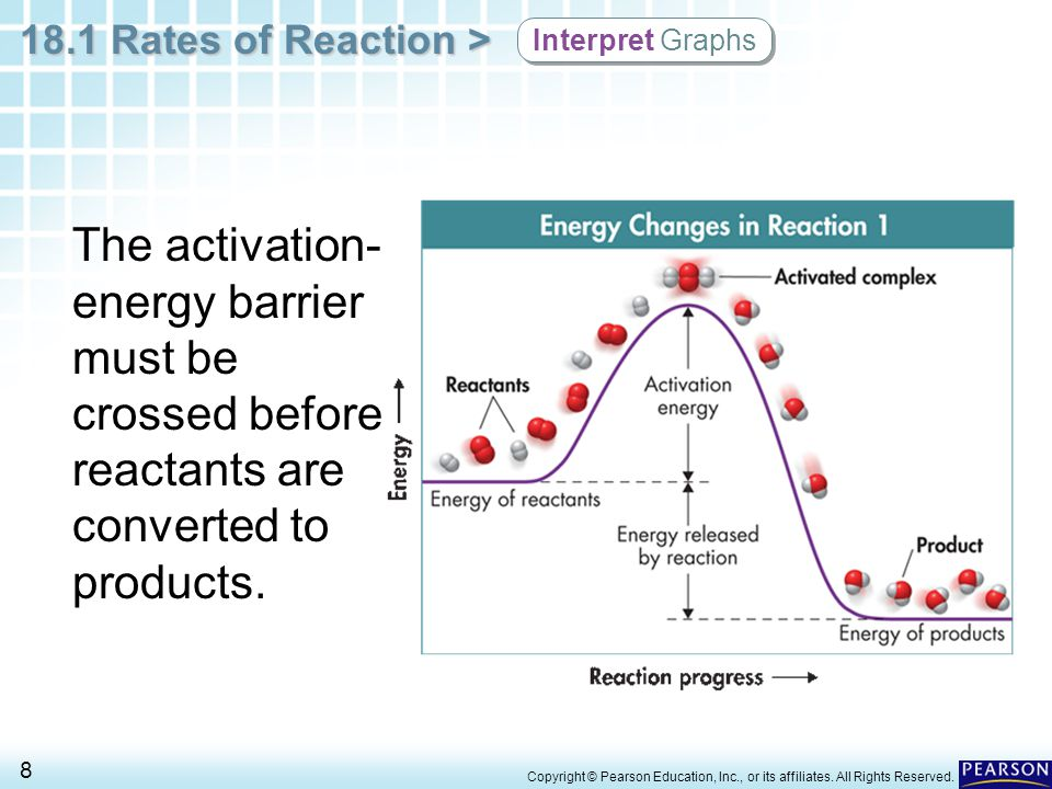 Interpret Graphs The activation-energy barrier must be crossed before reactants are converted to products.