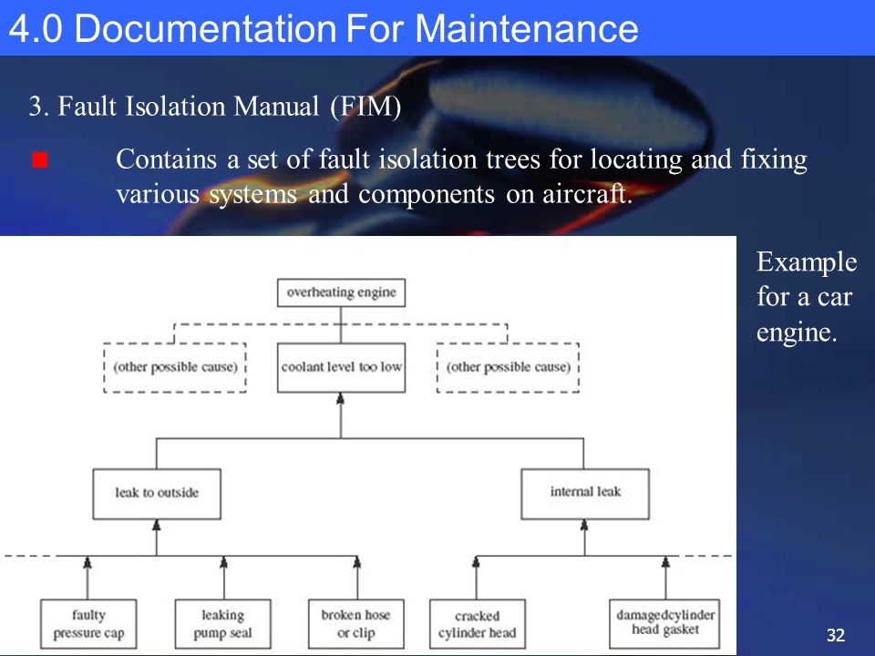 2 0 development of maintenance programs ppt download rh slideplayer com NYS Accounting and Reporting Manual NYS Accounting and Reporting Manual