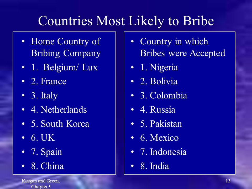 Countries Most Likely to Bribe