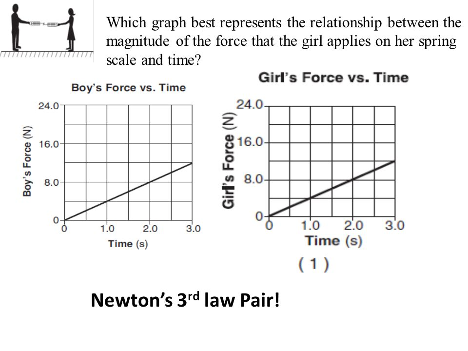 Please take your exam back and a project contract 1 mins ppt 26 which graph best represents ccuart Gallery