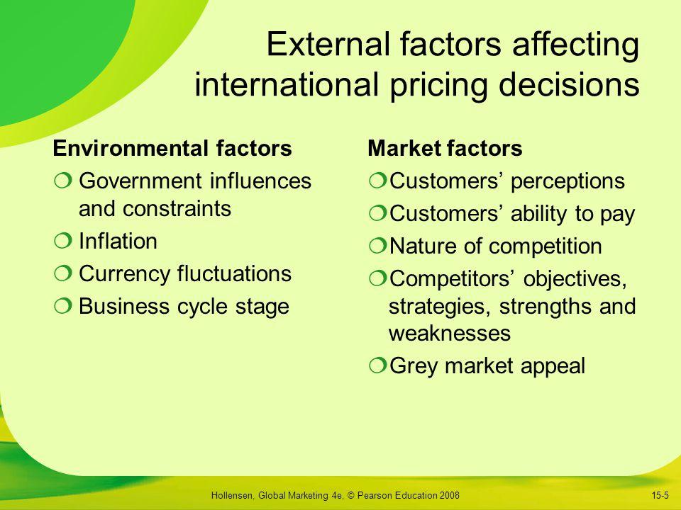 factors of international marketing