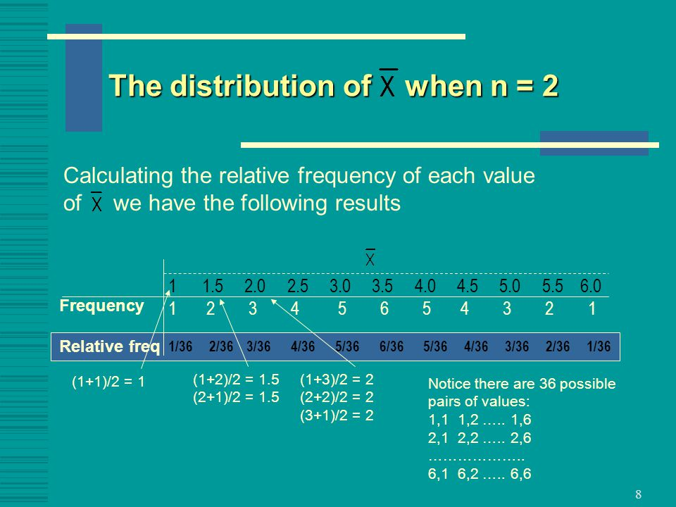 The distribution of when n = 2