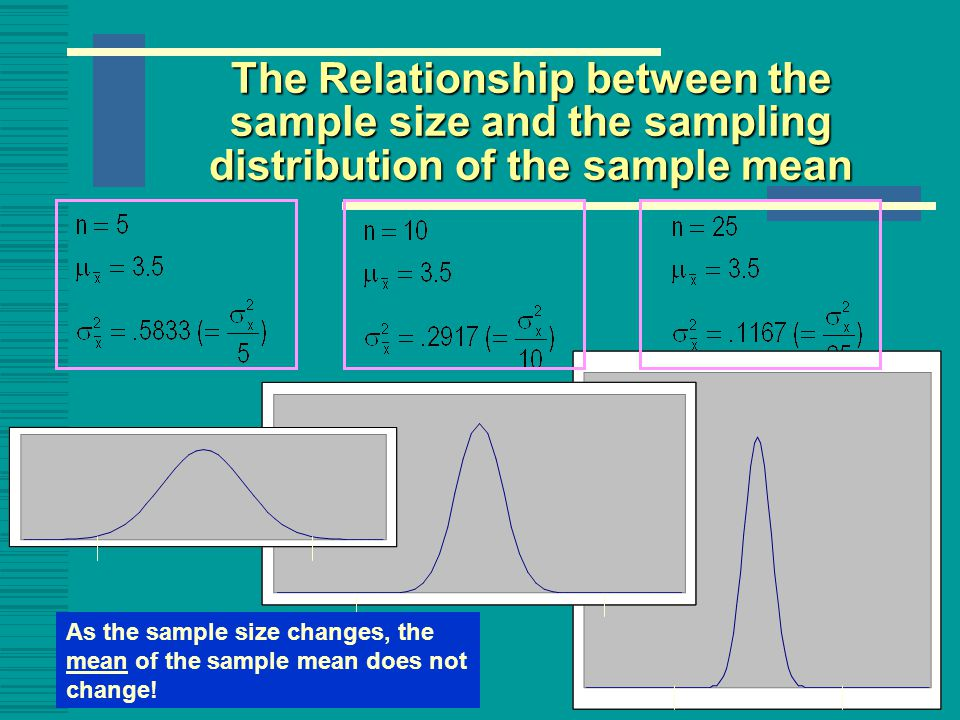 The Relationship between the sample size and the sampling distribution of the sample mean