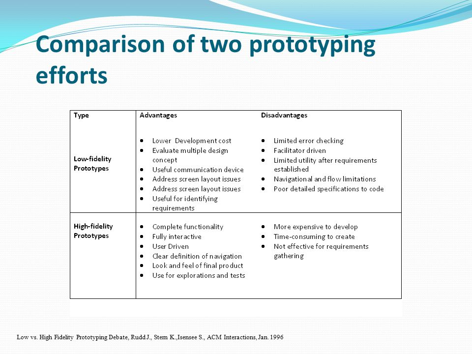 Prototyping Information Systems Analysis Presentation By