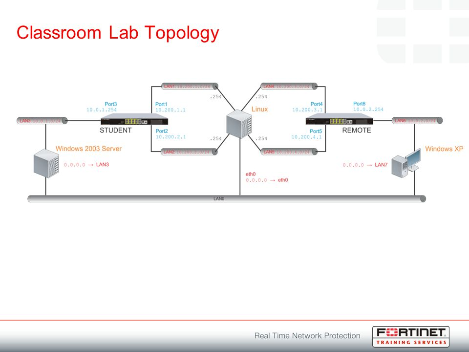 Introduction to Fortinet Unified Threat Management - ppt