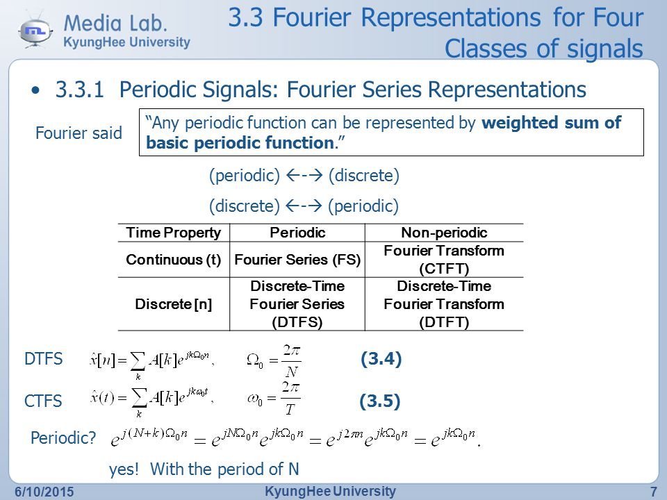3.3 Fourier Representations for Four Classes of signals