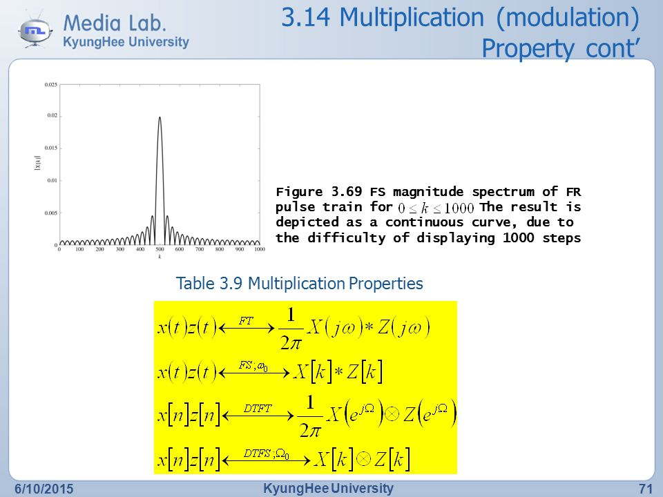 3.14 Multiplication (modulation) Property cont'