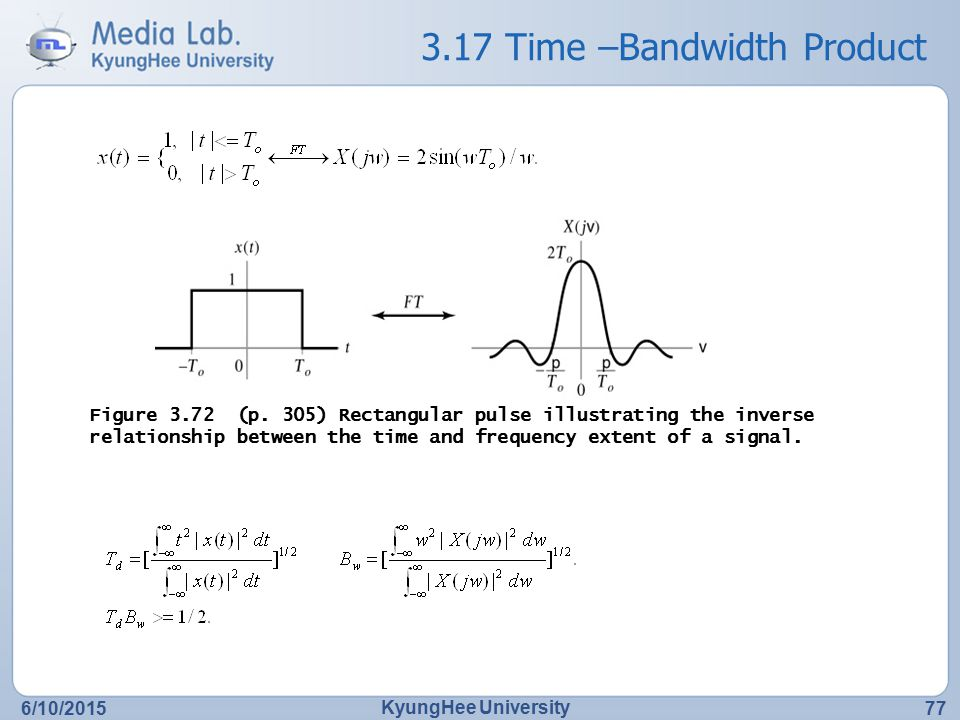 3.17 Time –Bandwidth Product