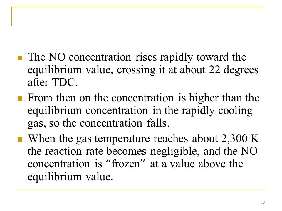 The NO concentration rises rapidly toward the equilibrium value, crossing it at about 22 degrees after TDC.