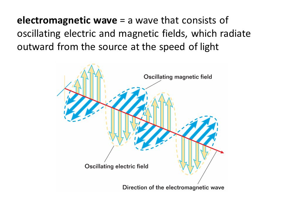 electromagnetic wave = a wave that consists of oscillating electric and magnetic fields, which radiate outward from the source at the speed of light