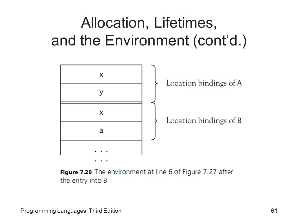 Allocation, Lifetimes, and the Environment (cont'd.)