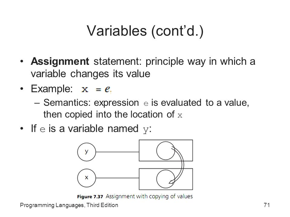 Variables (cont'd.) Assignment statement: principle way in which a variable changes its value. Example: