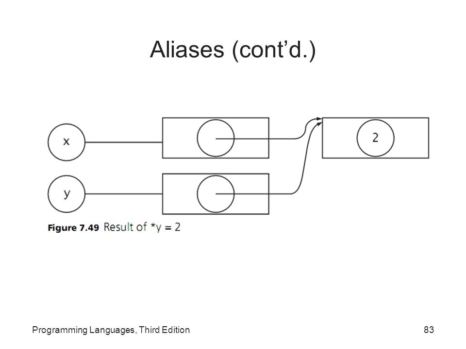 Aliases (cont'd.) Programming Languages, Third Edition
