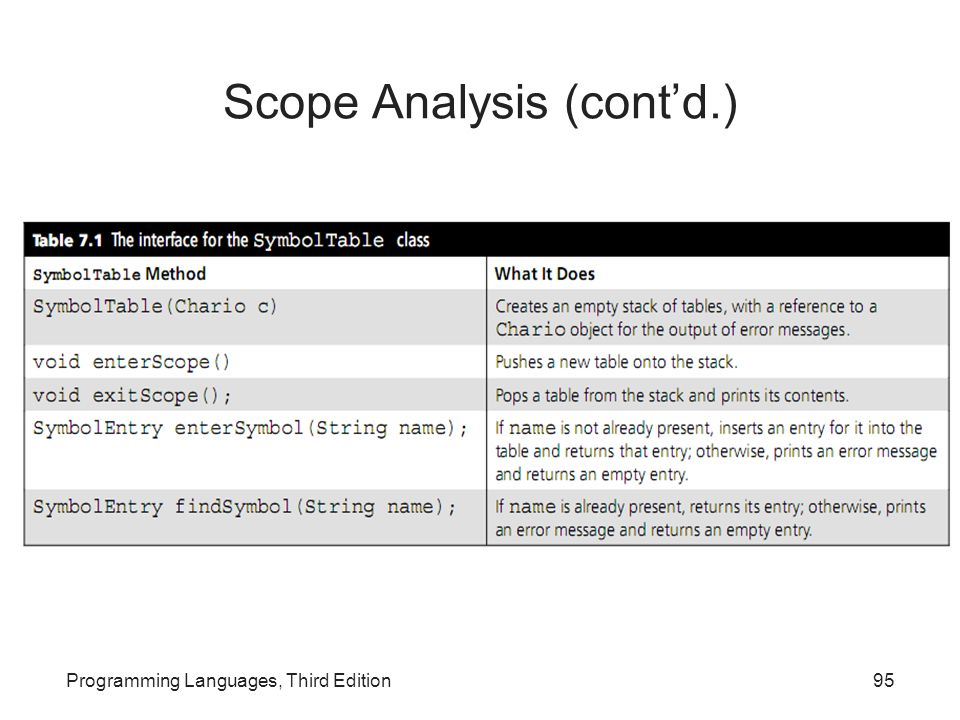 Scope Analysis (cont'd.)