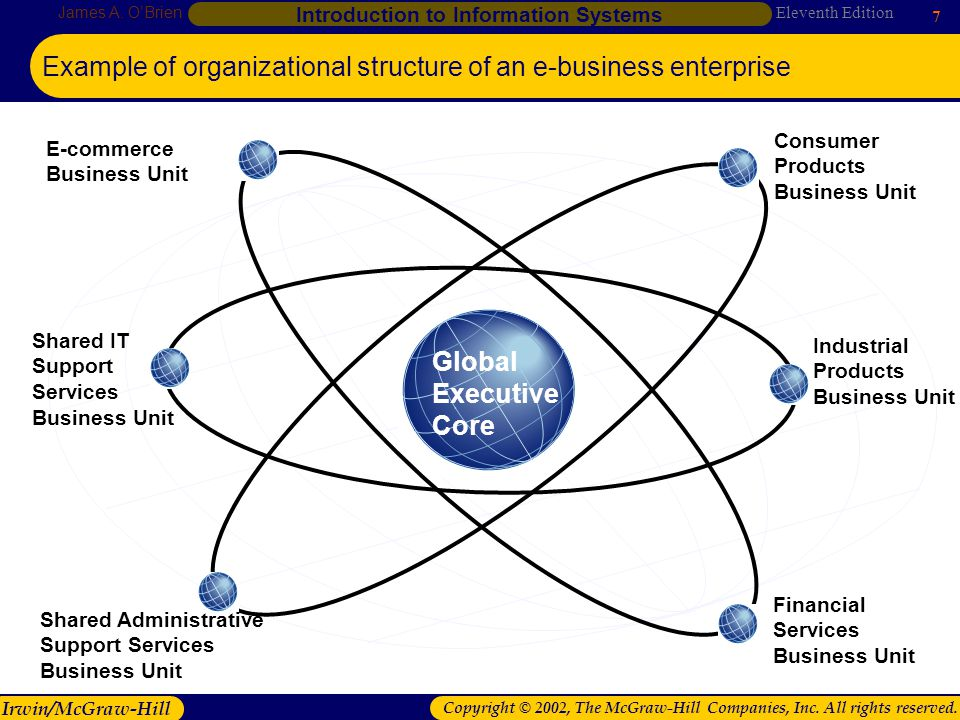 Example of organizational structure of an e-business enterprise