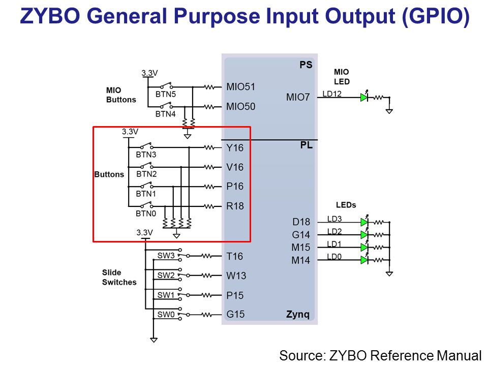 ECE 699: Lecture 4 Interrupts AXI GPIO and AXI Timer  - ppt