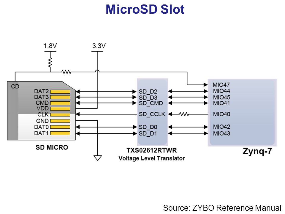 ECE 699: Lecture 1 Introduction to Zynq  - ppt video online download