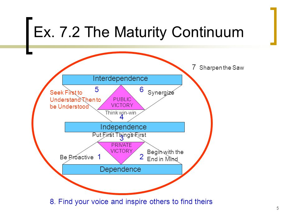 Ex. 7.2 The Maturity Continuum