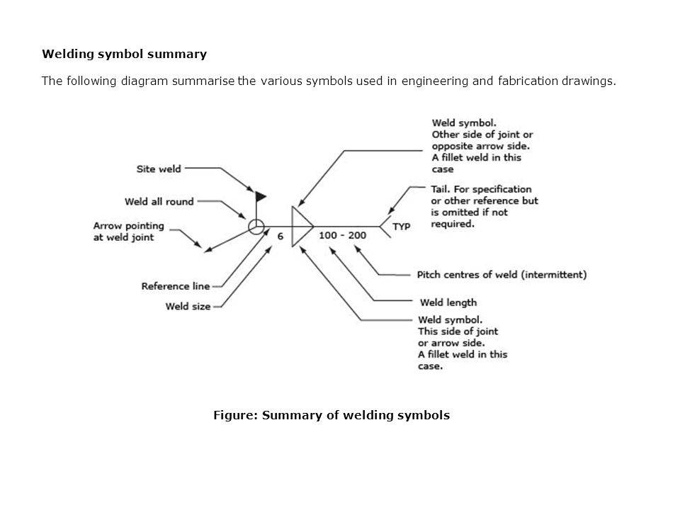 Topic 8: Welding terms and symbols - ppt video online download
