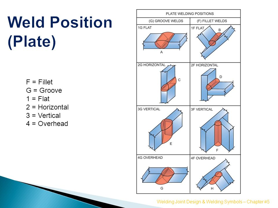 Welding Joint Design And Welding Symbols Ppt Video Online Download