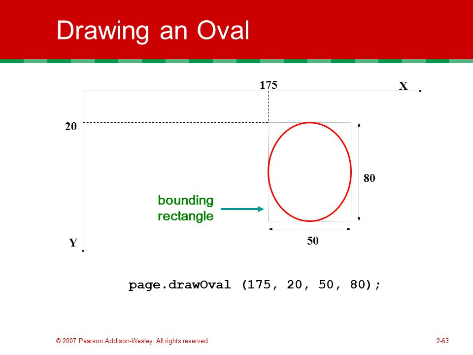 Drawing an Oval bounding rectangle page.drawOval (175, 20, 50, 80);