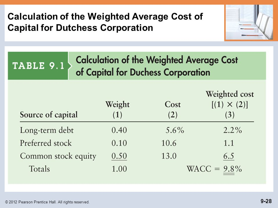 Calculation of the Weighted Average Cost of Capital for Dutchess Corporation