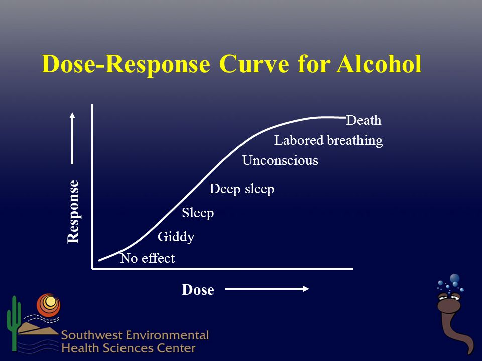 Dose-Response Curve for Alcohol