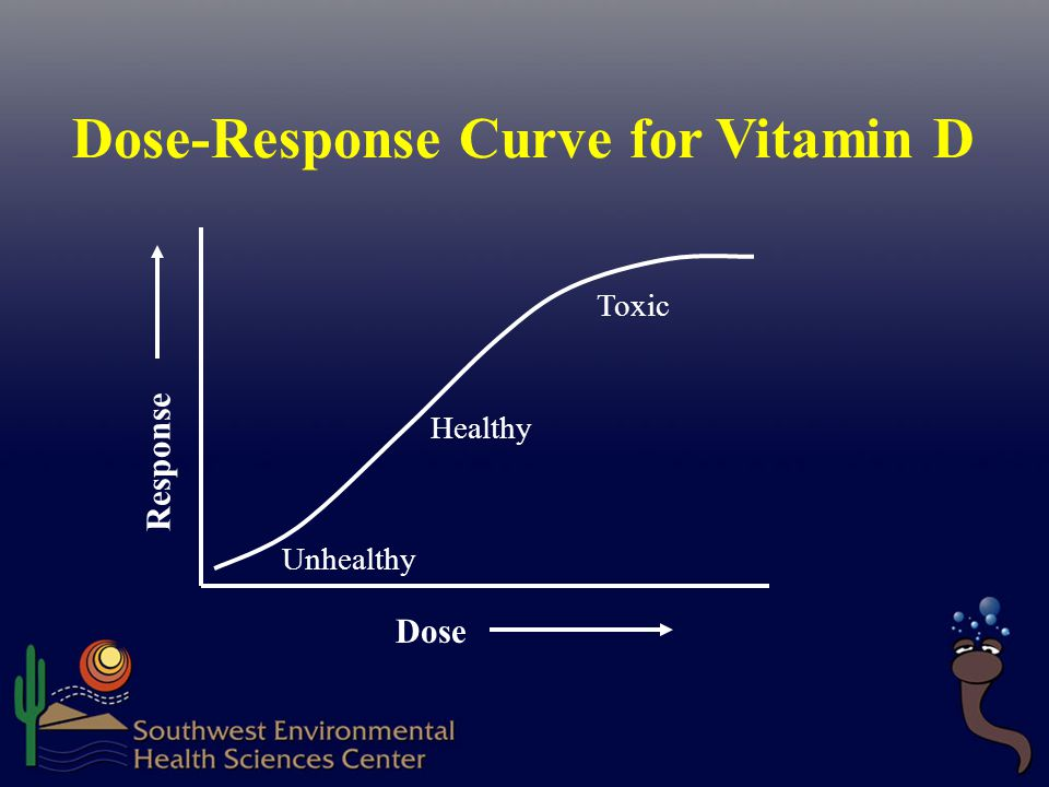 Dose-Response Curve for Vitamin D