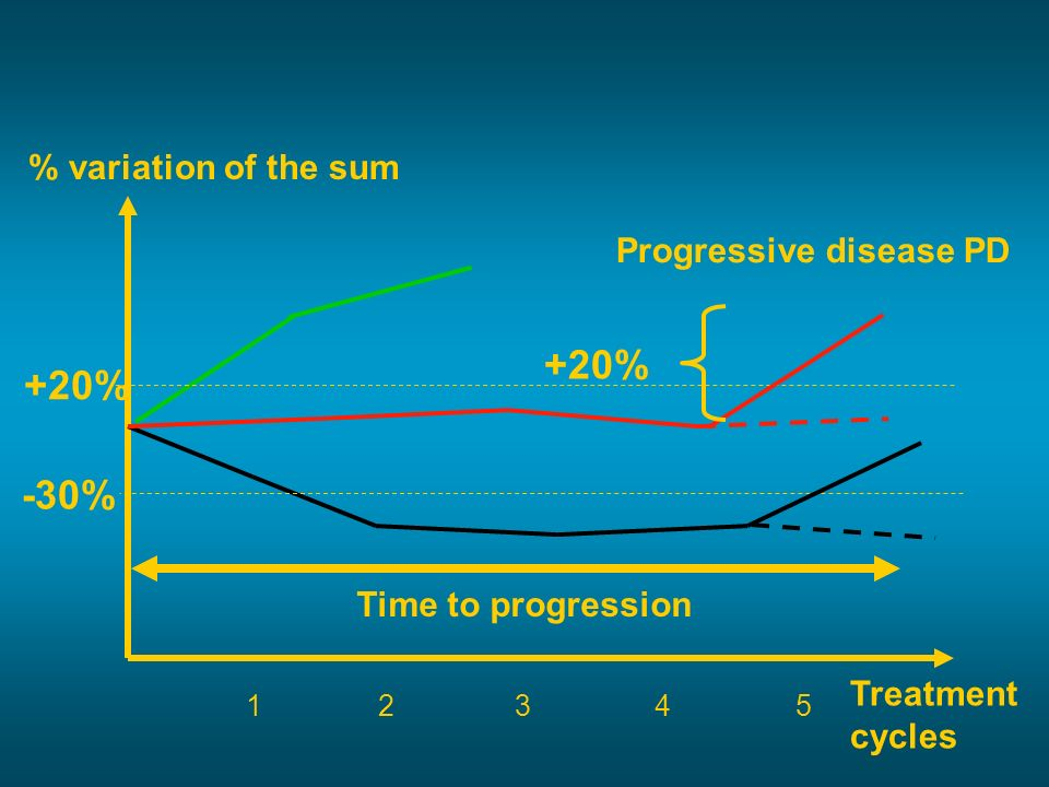+20% +20% -30% % variation of the sum Progressive disease PD