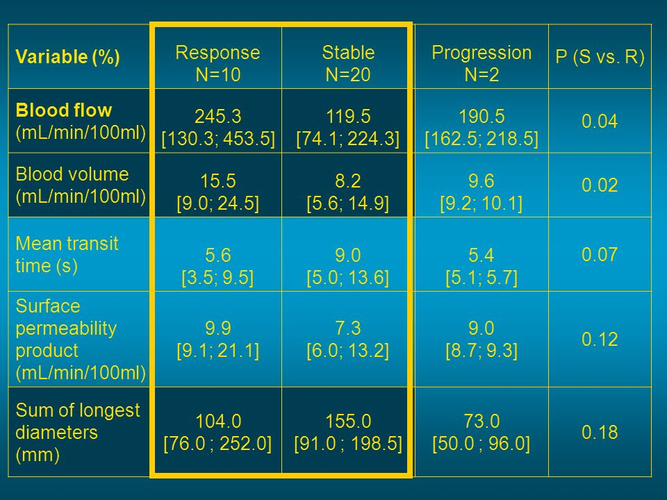 Variable (%) Response. N=10. Stable. N=20. Progression. N=2. P (S vs. R) Blood flow. (mL/min/100ml)