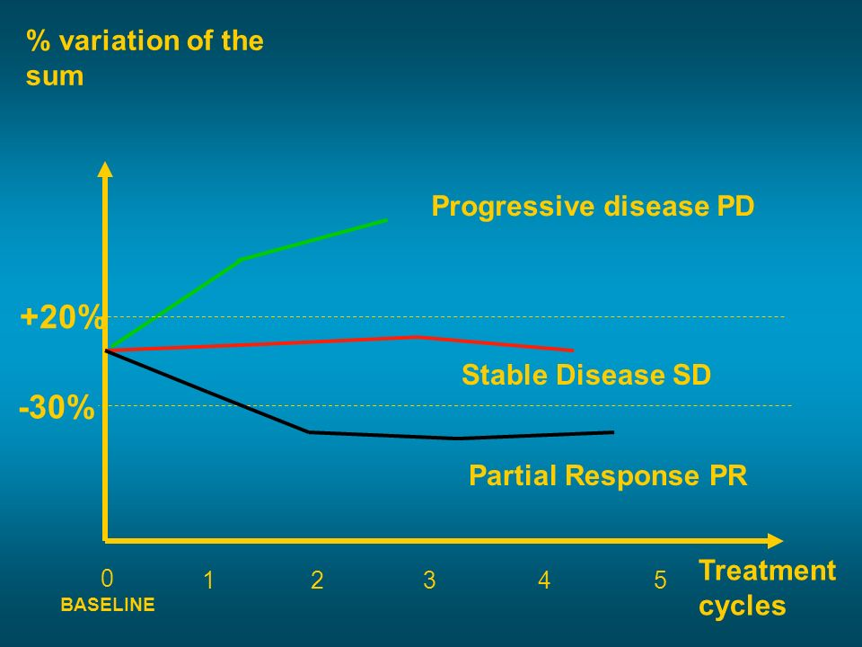 +20% -30% % variation of the sum Progressive disease PD
