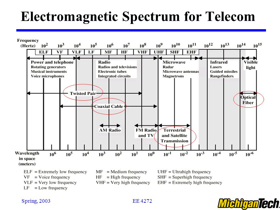 Electromagnetic Spectrum for Telecom
