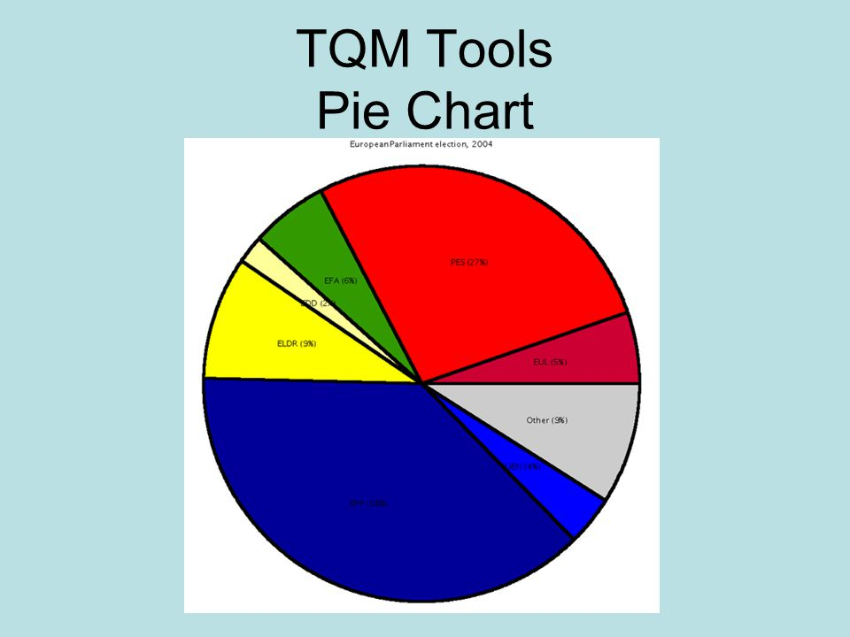 All About Create A Pie Chart On A Powerpoint 2010 Slide Lifewirecom