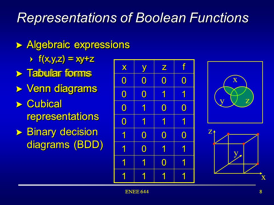 Boolean algebra ppt video online download representations of boolean functions ccuart Images