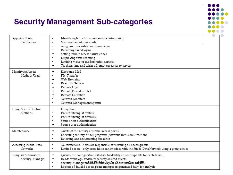 Chapter 2 Network Management Model Ppt Download