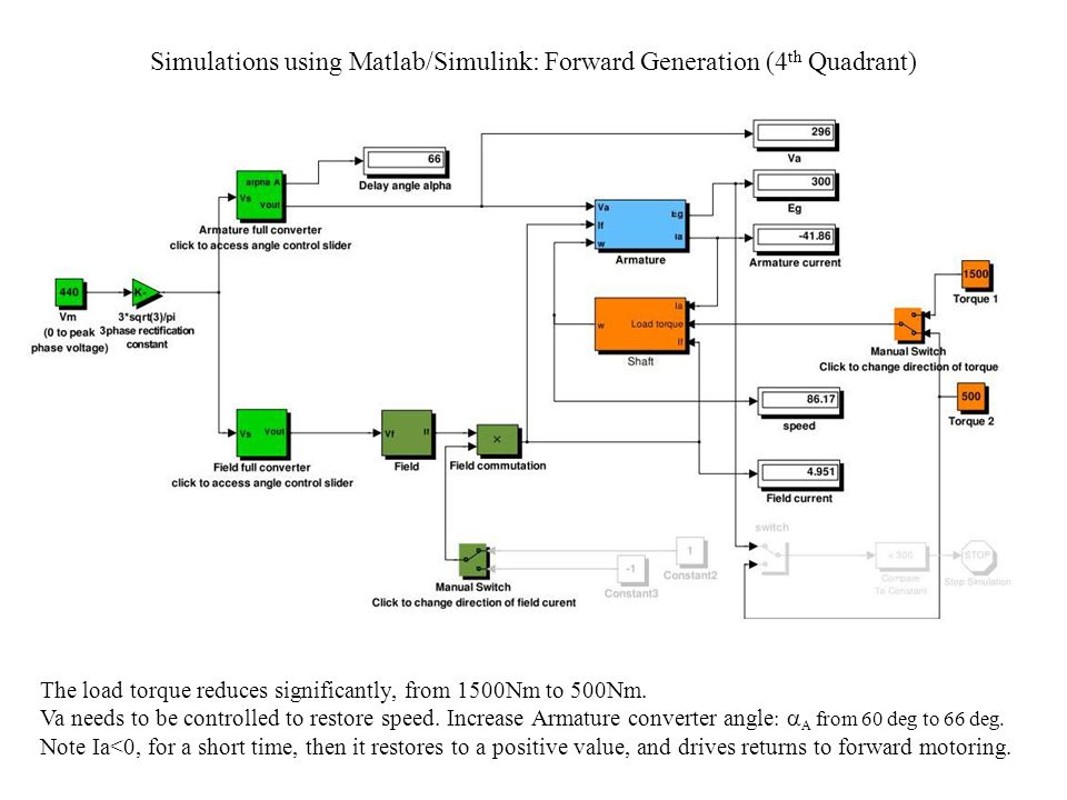 Simulations using Matlab/Simulink: Forward Generation (4th Quadrant)