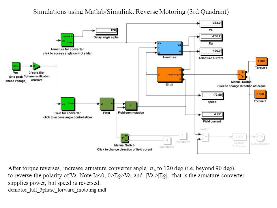 Simulations using Matlab/Simulink: Reverse Motoring (3rd Quadrant)